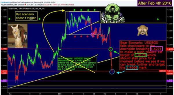 Wall Street Cheat Sheet $USDSGD