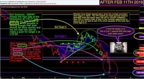Wall Street Cheat Sheet $GBPJPY
