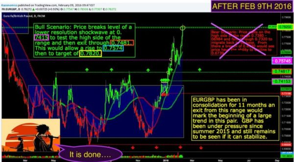 Wall Street Cheat Sheet $EURGBP