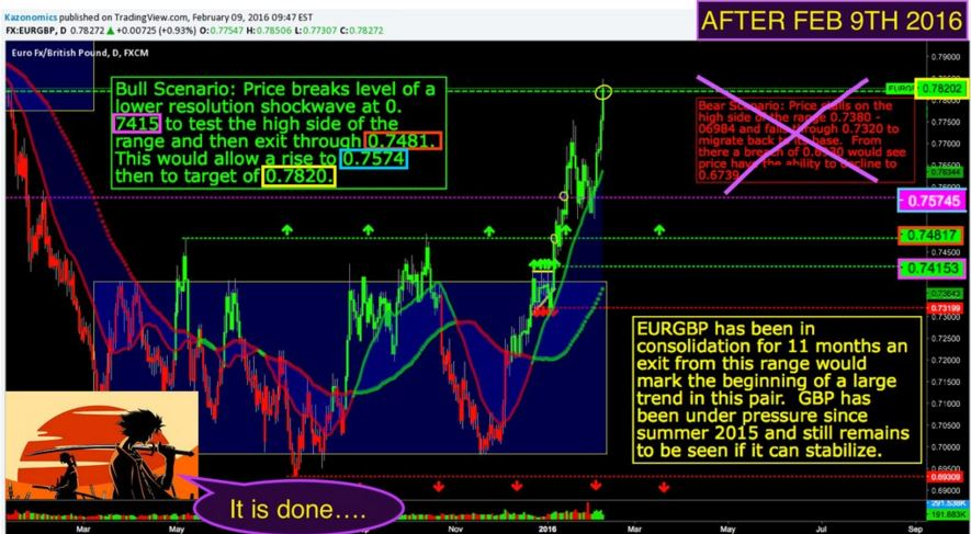 Wall Street Cheat Sheet Eurgbp Kazonomics