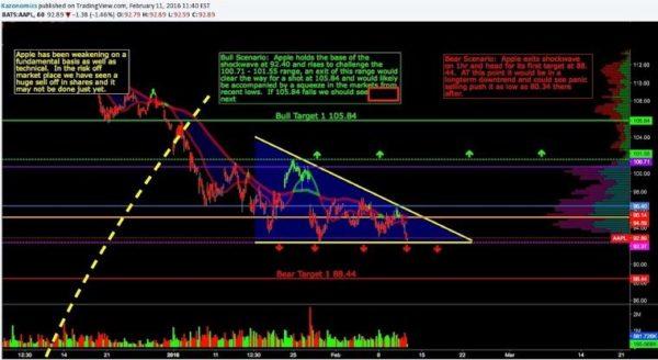 Wall Street Cheat Sheet $AAPL | Technical Analysis