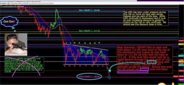 Wall Street Cheat Sheet $USDJPY | Technical Analysis