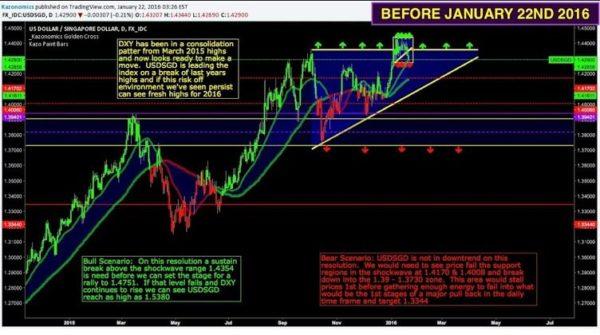 Wall Street Cheat Sheet $USDSGD | Technical Analysis