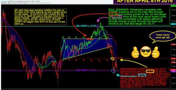 Wall Street Cheat Sheet $CHFJPY | Technical Analysis