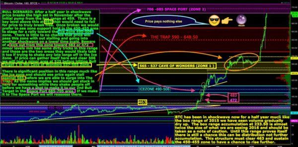 Wall Street Cheat Sheet $BTCUSD | Technical Analysis