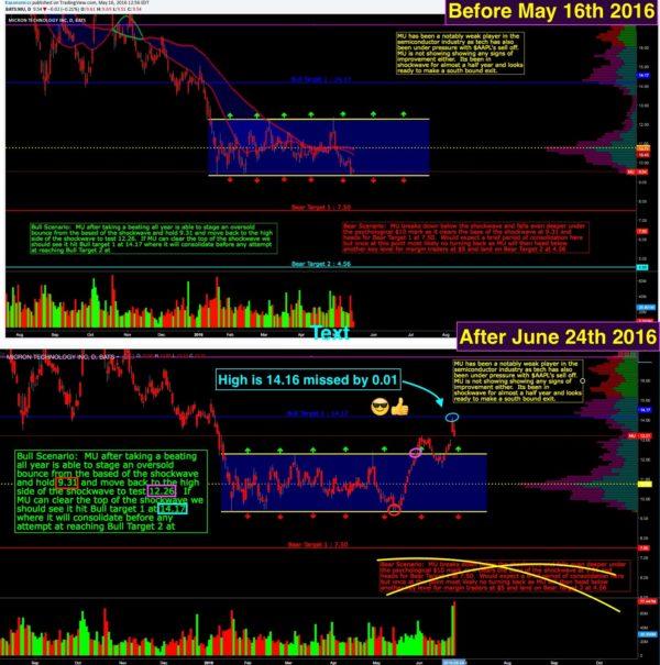 Wall Street Cheatsheet $MU | Technical Analysis