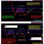 Wall Street Cheat Sheet $GBPCAD | Technical Analysis