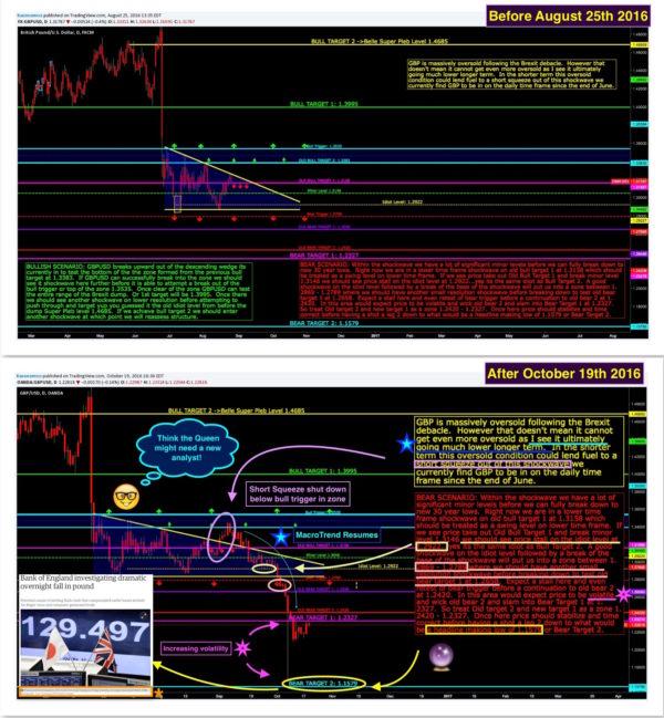 Wall Street Cheat Sheet $GBPUSD |Technical Analysis