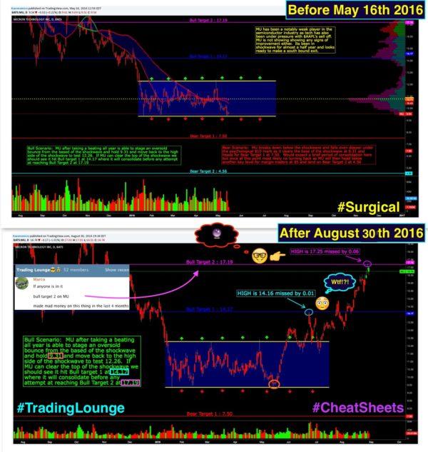Wall Street Cheat Sheet $MU Pt.2 | Technical Analysis