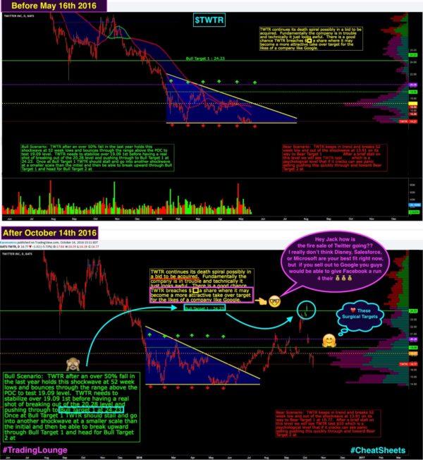 Wall Street Cheat Sheet $TWTR |Technical Analysis
