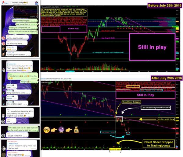 Wall Street CheatSheet $USOIL | Technical Analysis