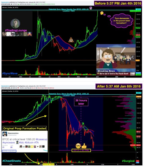 Twitter Call $BTCUSD 💩 Chart |Technical Analysis